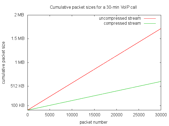 Compression performances of the ROHC library